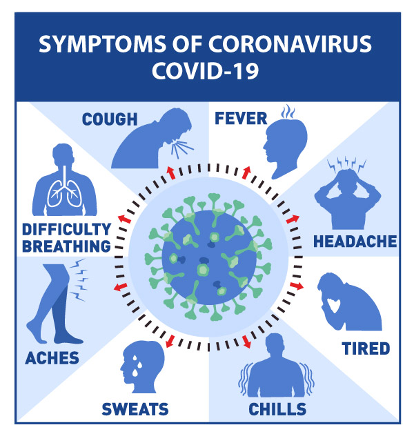Covid Signs and Symptoms